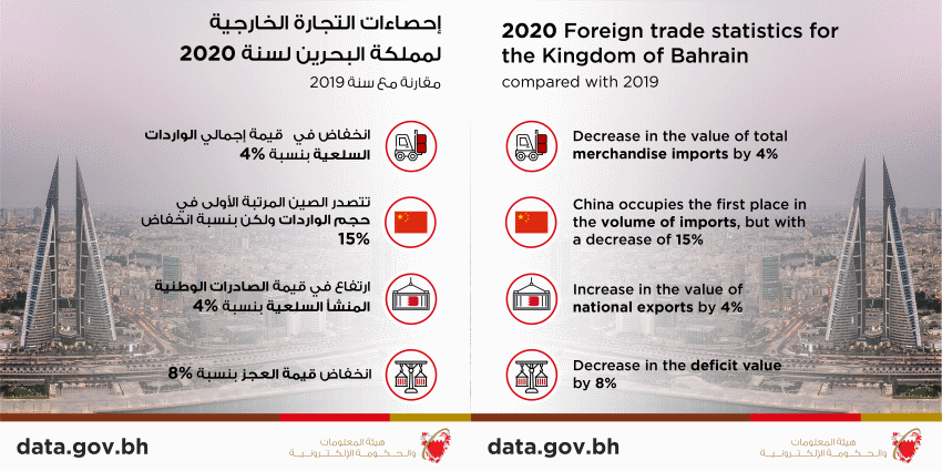 Bahrain exports BD2.387 Billion Worth of Products of National Origins during year 2020