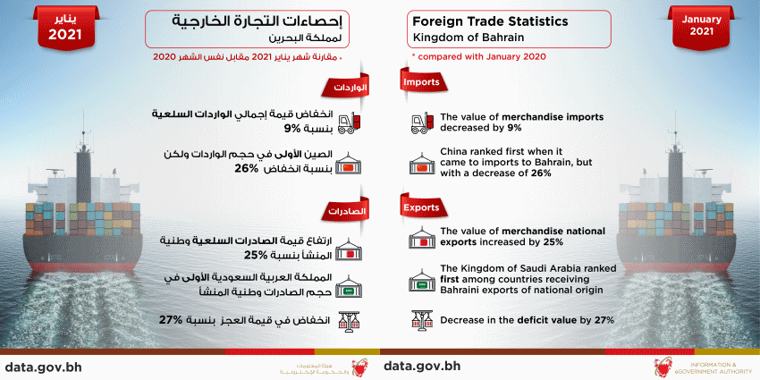 Bahrain exports BD200 Million Worth of Products of National Origins during January 2021